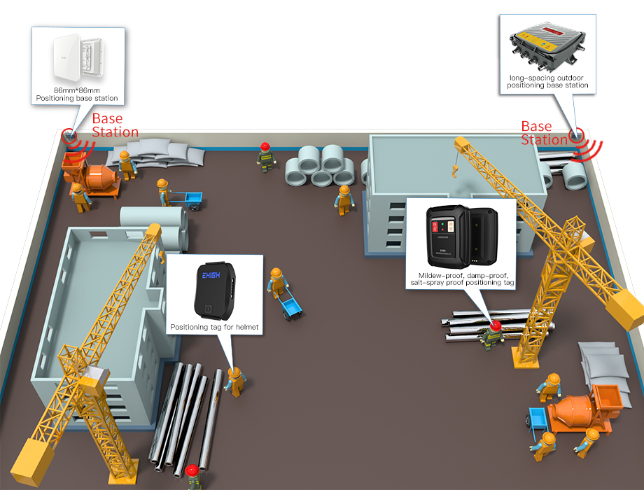 Intelligent site personnel positioning system architecture