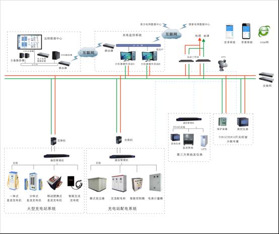 电动汽车充电站监控系统
