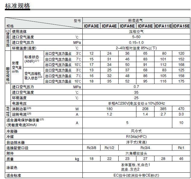 冷干机标准规格IDFA3E~15E