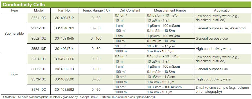 導電率電極規格