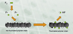 氟化塑料表面改性-涂装前处理