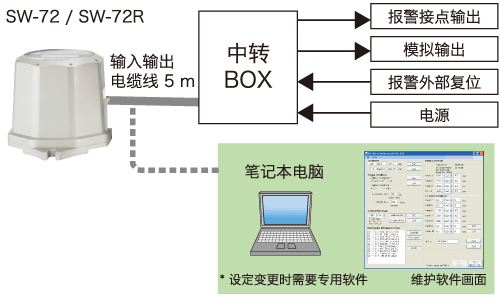 維護軟件 ( DS-...