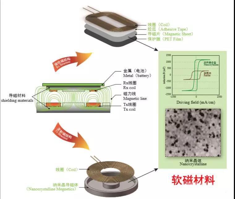 纳米晶软磁合金材料在无线充电的应用与展望