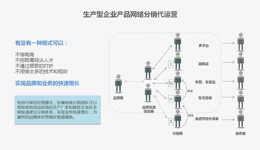 生产型企业产品网络分销代运营