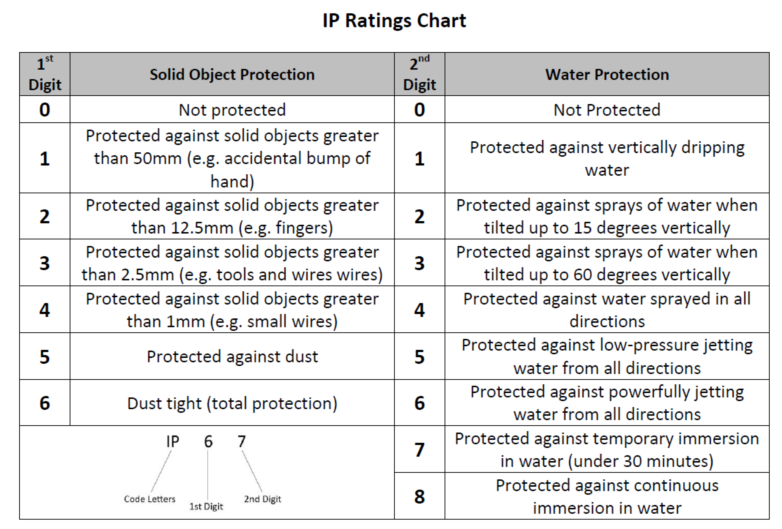 IP等级表