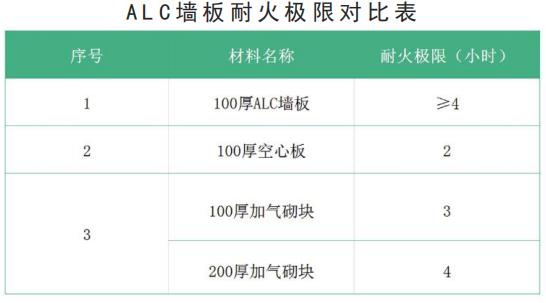 ALC墙板耐火极限对比表