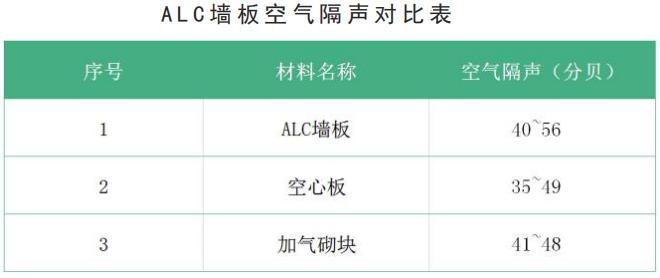 ALC墙板空气隔声对比表