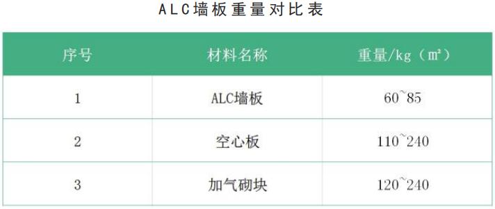 ALC墙板重量对比表