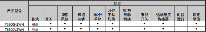 T6800 液晶温控器订货型号