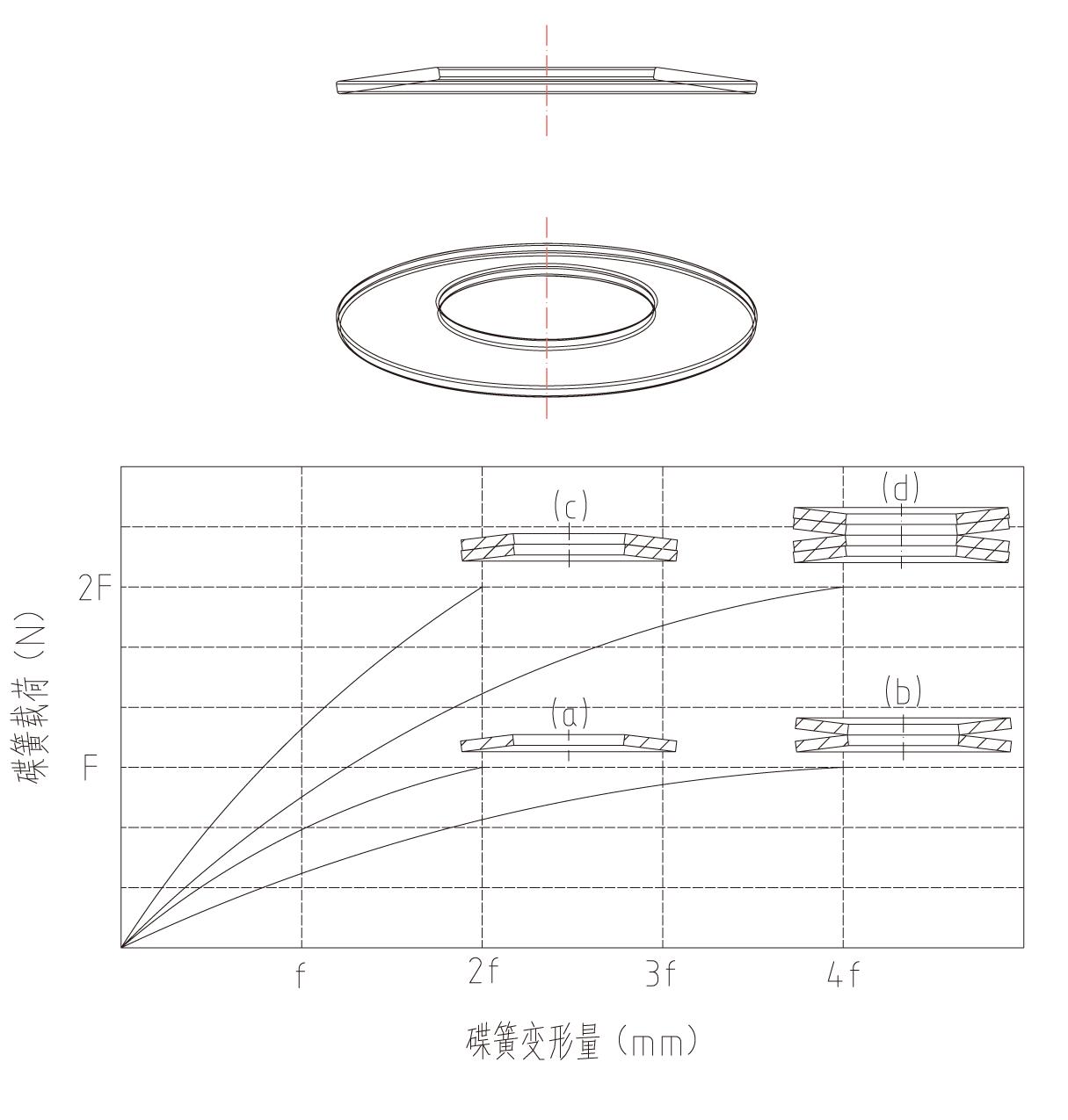 碟簧组载荷关系图
