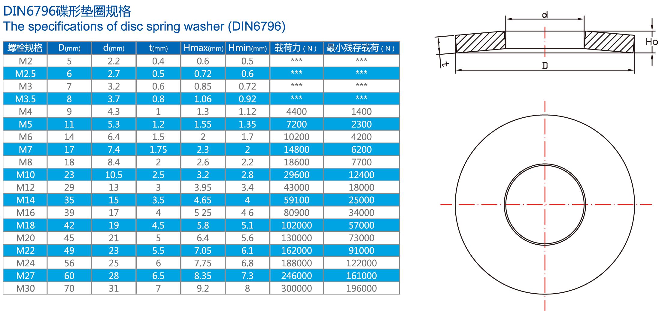 DIN6796碟形垫圈规格表