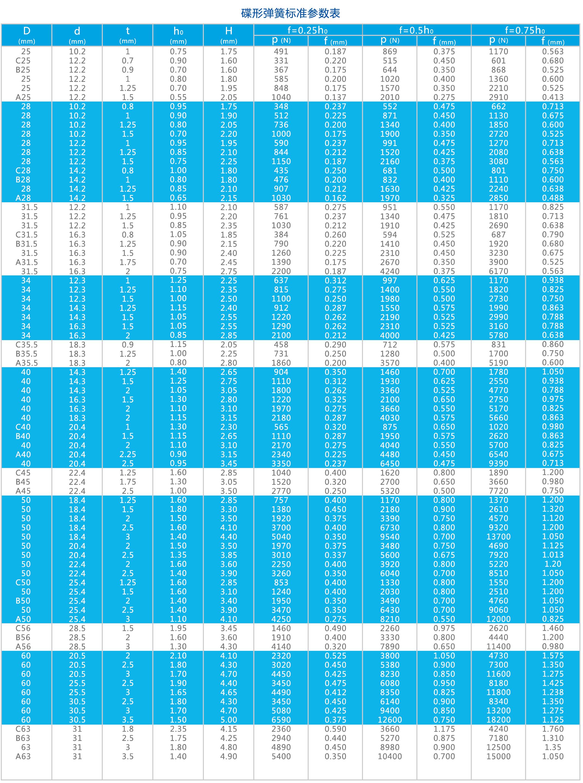 碟形弹簧选型表2
