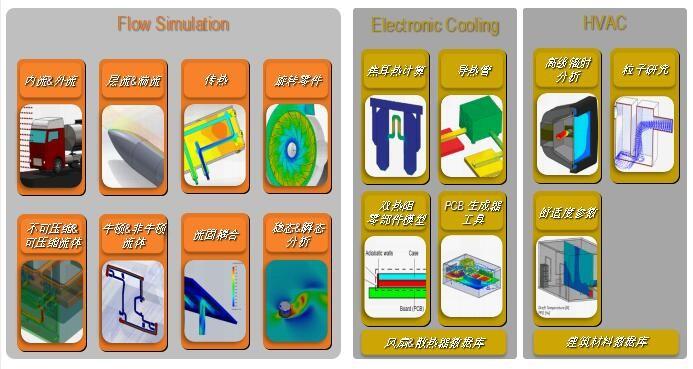 Flow Simulation 流体力学分析图