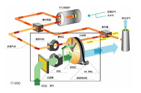 转轮浓缩+RTO/RCO技术