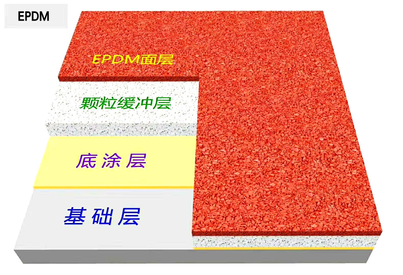 EPDM塑胶跑道