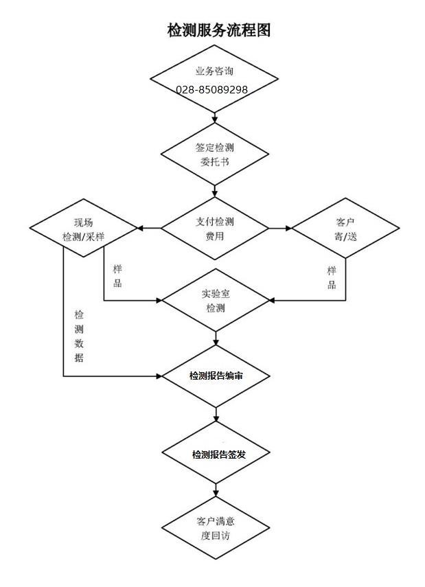 中康服务流程