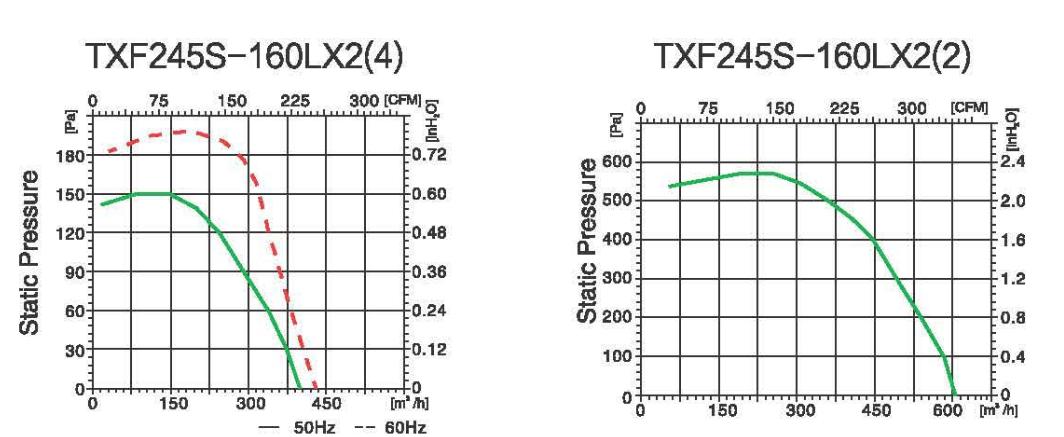 前傾式離心風機-霆翔電氣