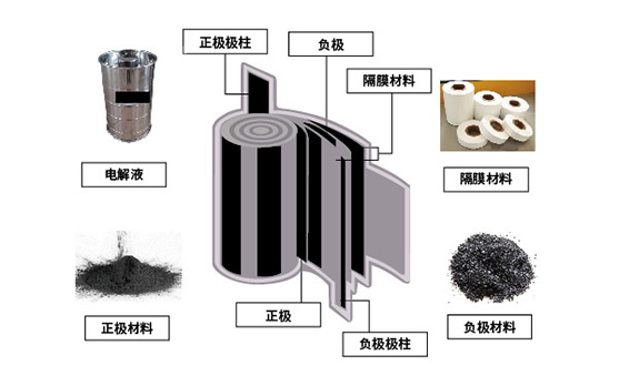 氧化铝在锂电池隔膜上的应用
