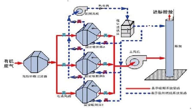 吸附-催化氧化工艺流程示意图