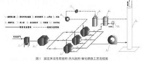 净化工艺工艺流程