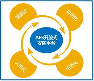 fun88官网公司正式发布AFS开放式安防平台