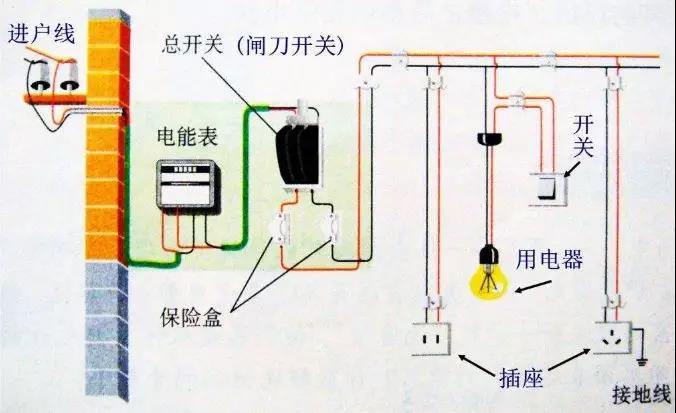 照明電路的一般故障及檢修方法