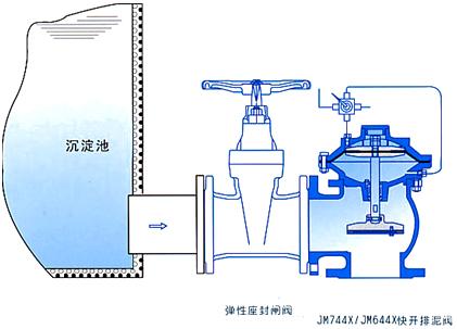 JM644X JM744X 隔膜式排泥阀