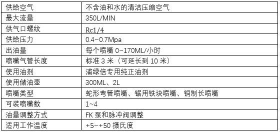 微量润滑系统FS型