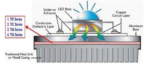科普一下:LED光效、LED熱阻你知道多少?