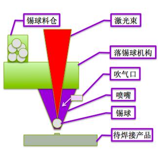 VQ500精密錫球噴射激光焊錫機工作原理圖