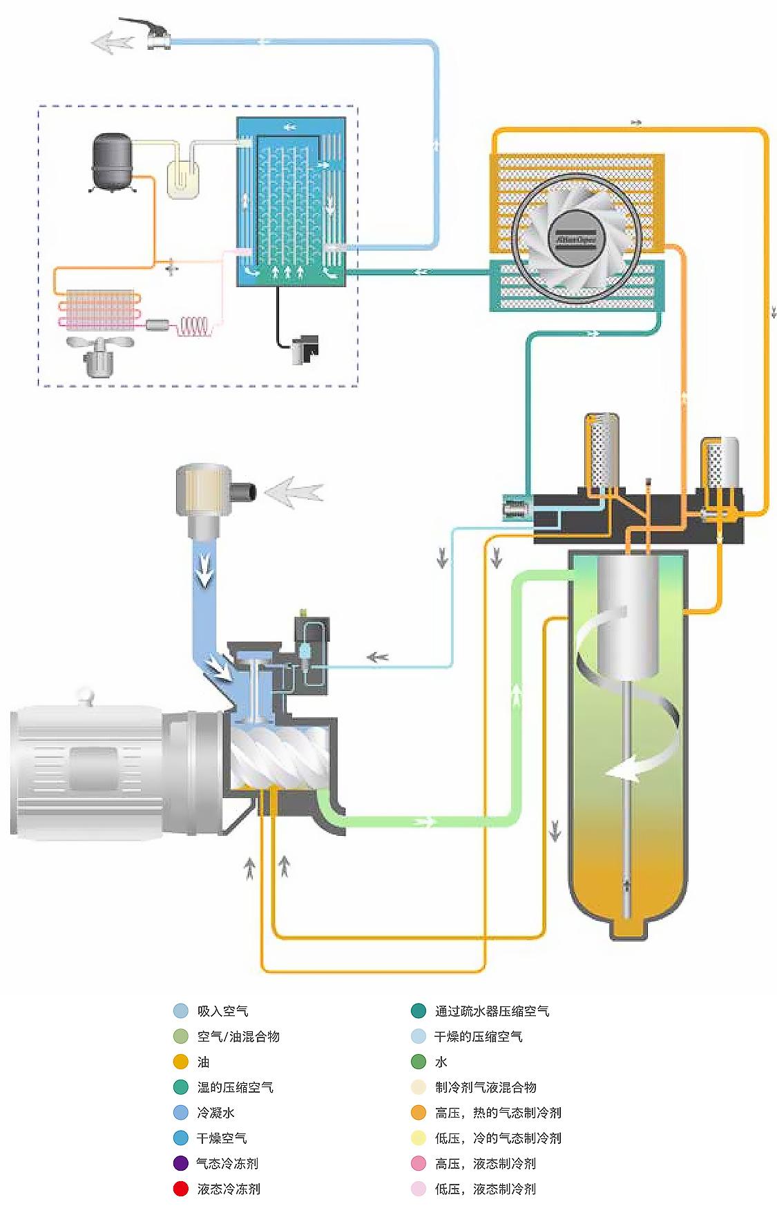 阿特拉斯噴油螺桿壓縮機GA11-26