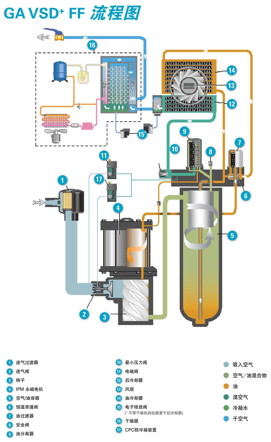 阿特拉斯喷油螺杆压缩机GA VSD+FF流程图