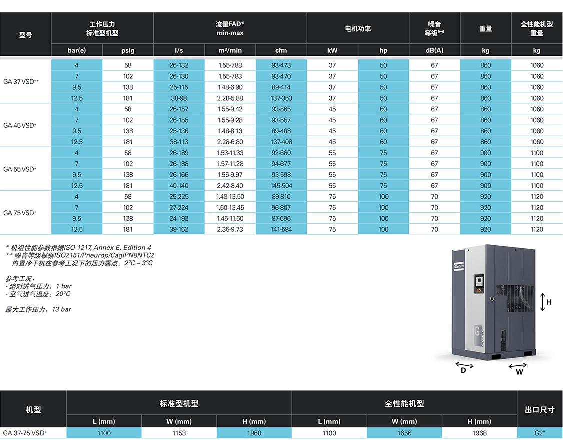 阿特拉斯喷油螺杆压缩机GA 37-75 VSD + 系列 技术参数