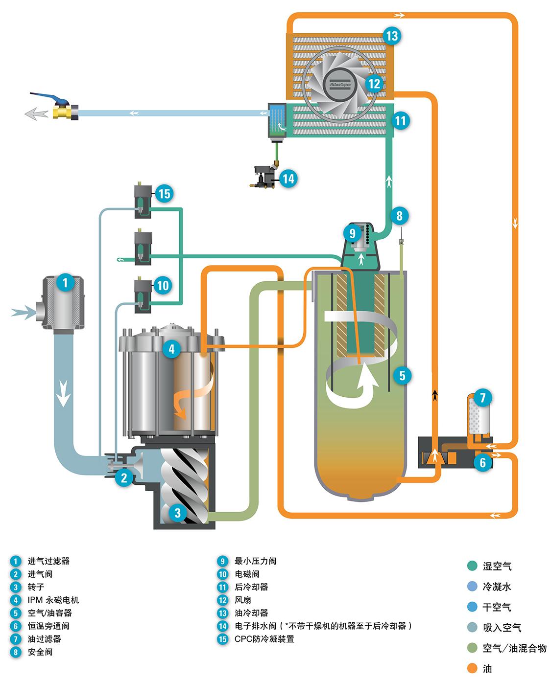 阿特拉斯喷油螺杆压缩机GA 37-75 VSD + 流程图