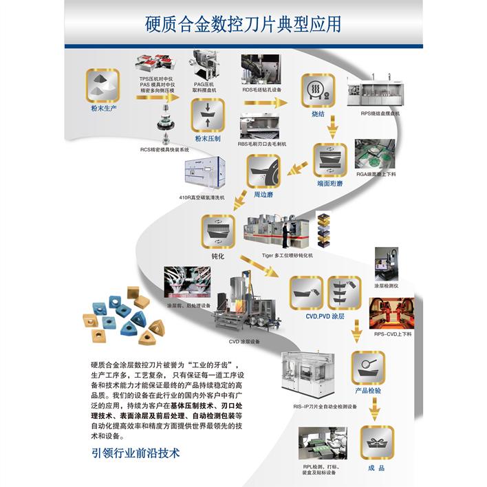 硬质合金数控刀片工艺流程图
