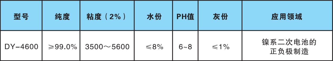 电池级HPMC