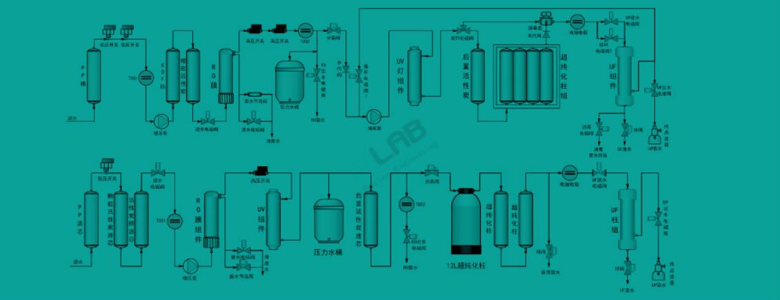 實驗室純水系統