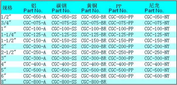 CGC 工业快速接头