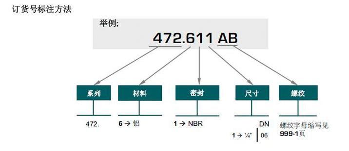 VPN 472-1  球阀