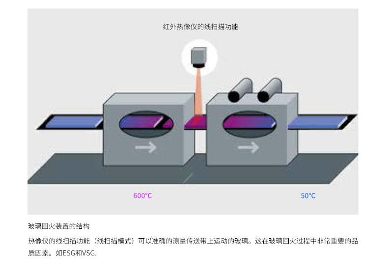 热像仪的线扫描功能,可准确测量传送带上的运动玻璃