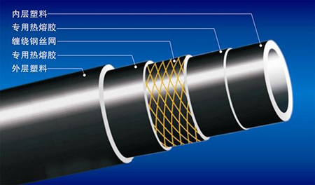 HDPE钢丝网骨架复合给水管