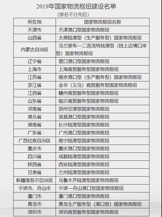 国家物流枢纽制造名单