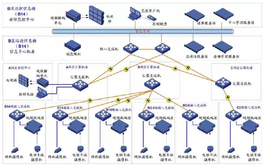 上海工业园区弱电智能化工程案例