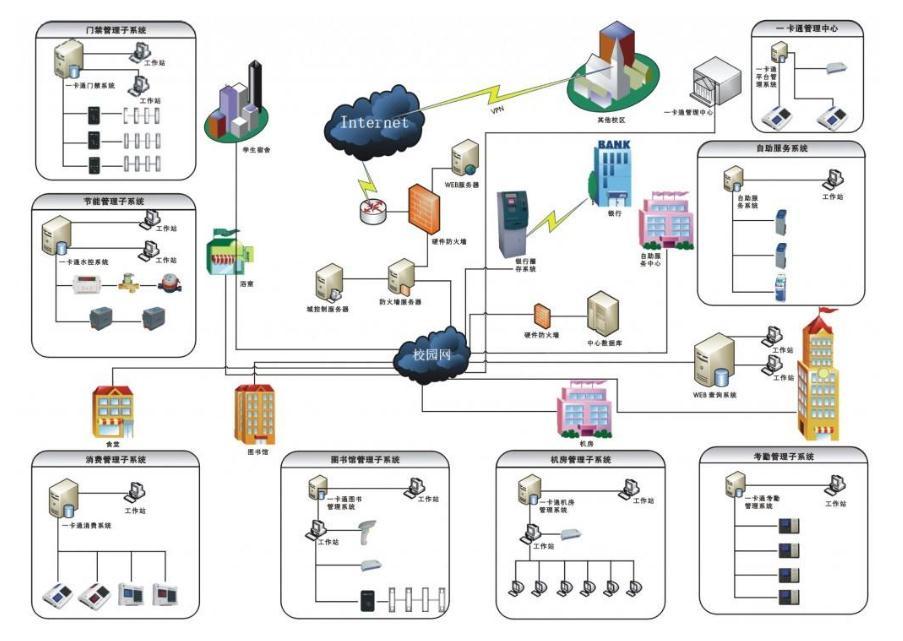 上海系统集成工程案例