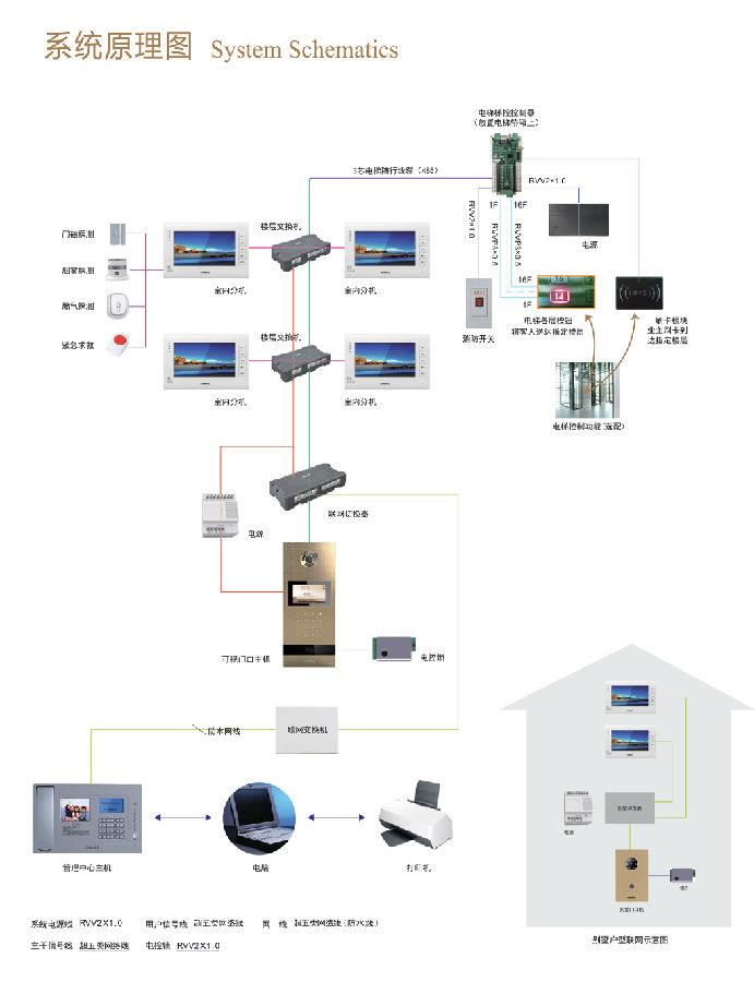 上海楼宇对讲系统安装案例!