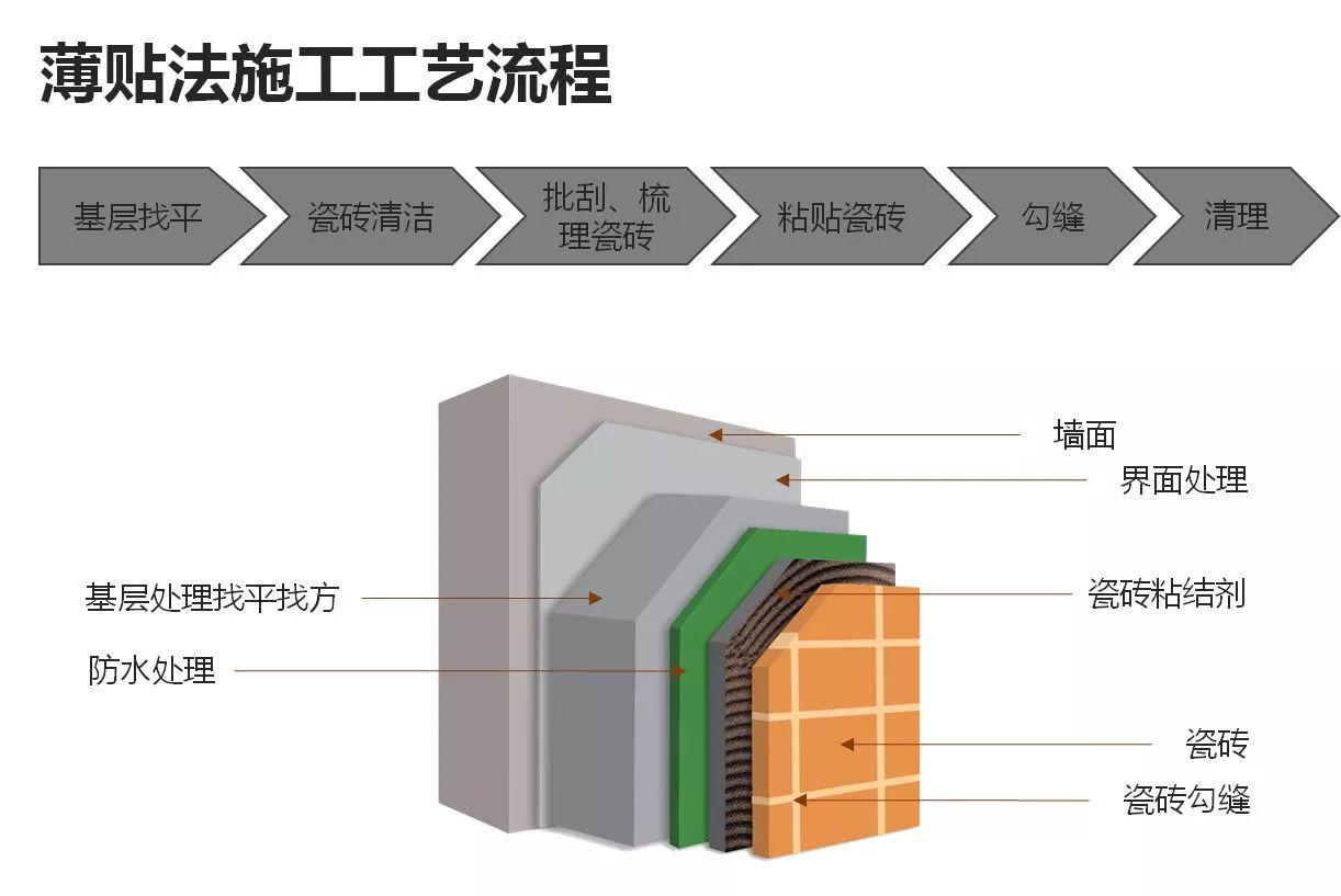 亞遊集團app下載薄貼法施工工藝流程