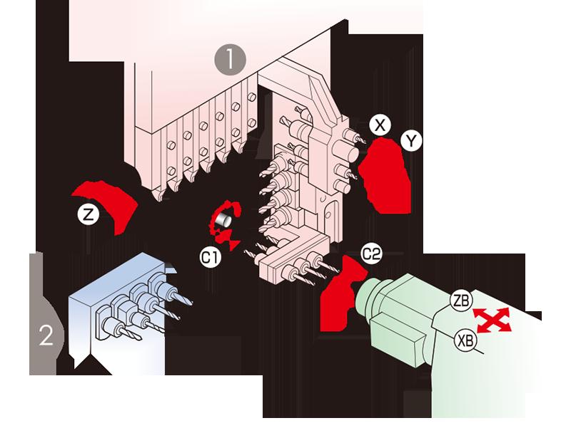 福涌分享:走心機的結構與傳統的數控車床有什么不同?