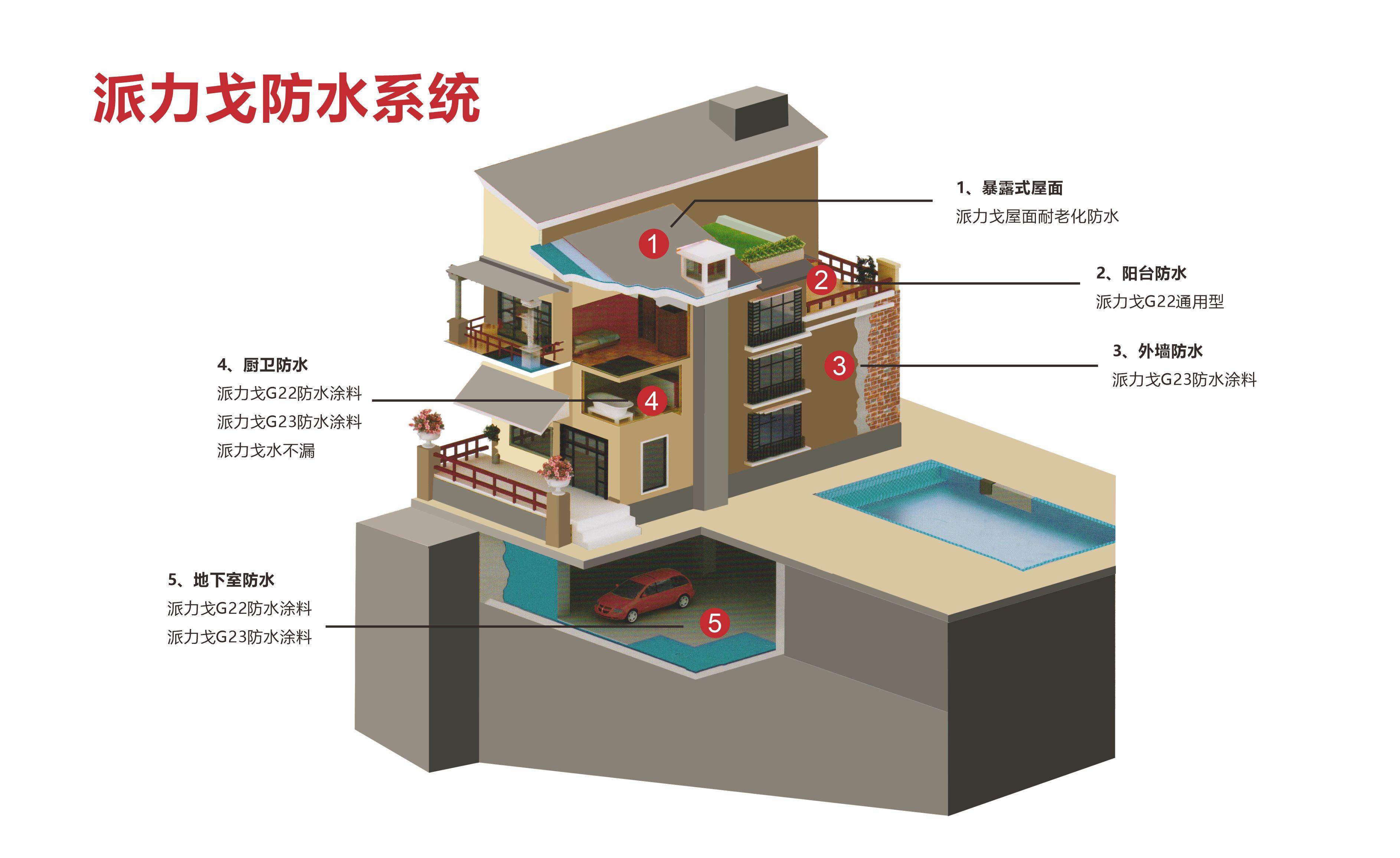 亞遊集團app下載房屋防水係統