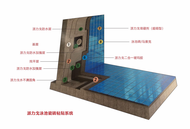 亞遊集團app下載泳池瓷磚粘貼係統