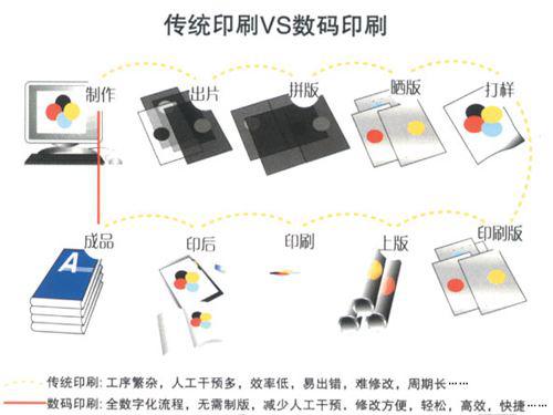 数字印刷VS传统胶印